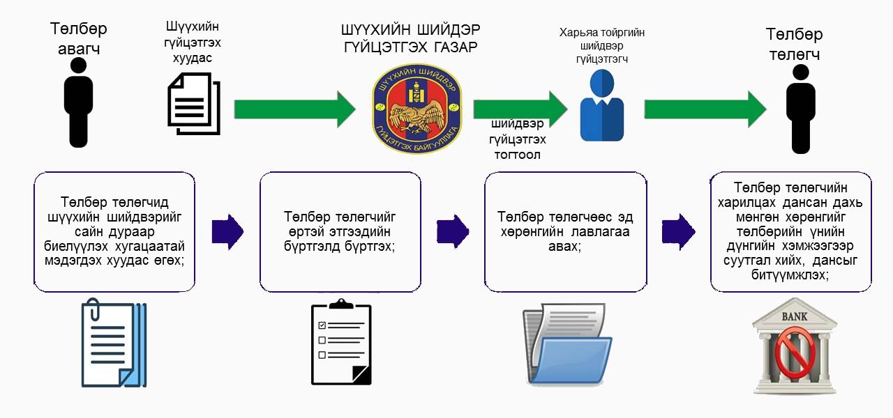ENFORCEMENT PROCESS OF COURT DECISION